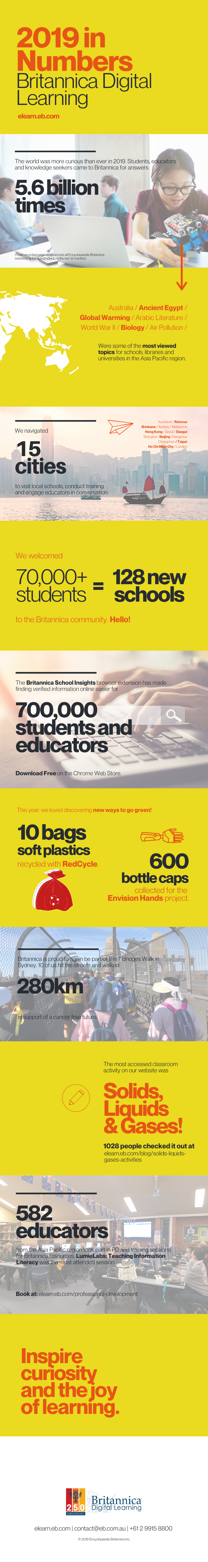 Britannica Digital Learning Year in Numbers 2019
