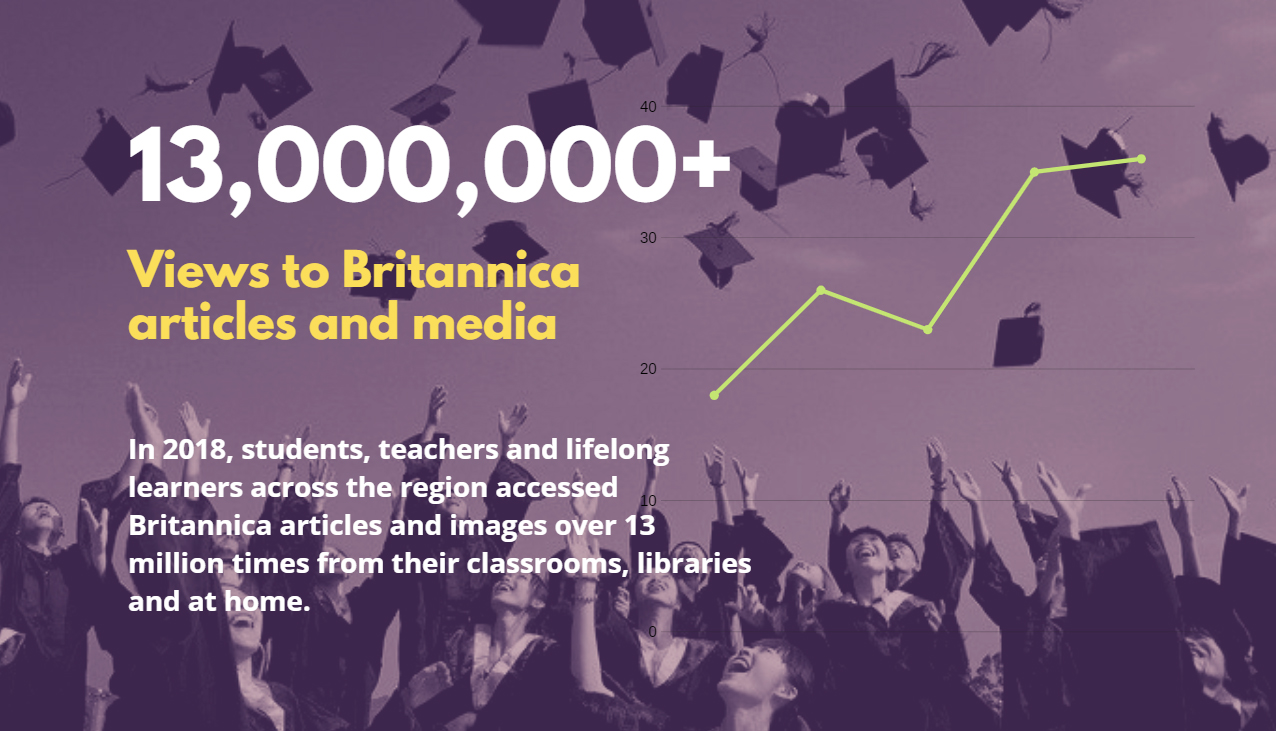 13,000,000+: Views to Britannica articles and media